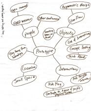 My Prototype Mindmap